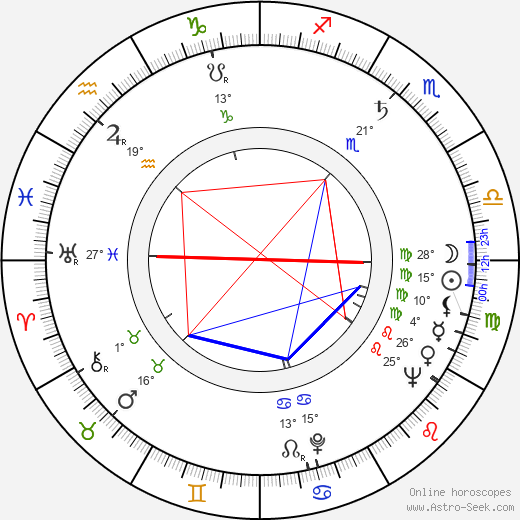 Jean Luisi birth chart, biography, wikipedia 2019, 2020