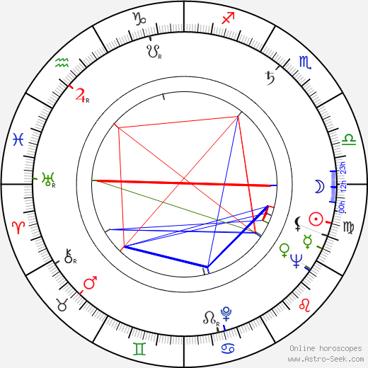Jean Luisi astro natal birth chart, Jean Luisi horoscope, astrology