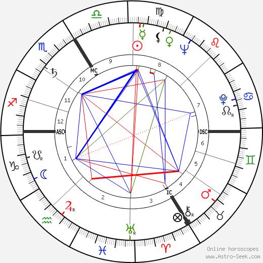 Жан-Мари Люстиже Jean-Marie Lustiger день рождения гороскоп, Jean-Marie Lustiger Натальная карта онлайн