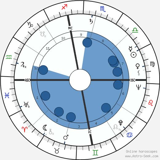 John Coltrane wikipedia, horoscope, astrology, instagram