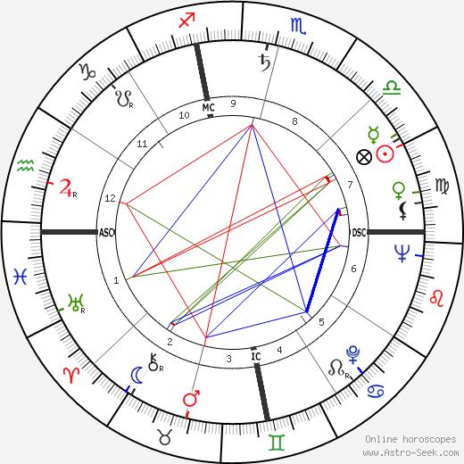 Джон Колтрейн John Coltrane день рождения гороскоп, John Coltrane Натальная карта онлайн