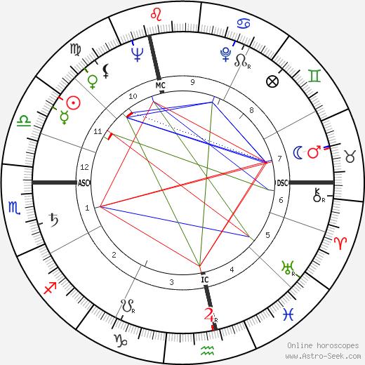 John Ericson день рождения гороскоп, John Ericson Натальная карта онлайн