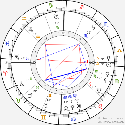 Julie London birth chart, biography, wikipedia 2018, 2019