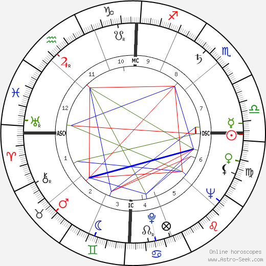 Julie London astro natal birth chart, Julie London horoscope, astrology