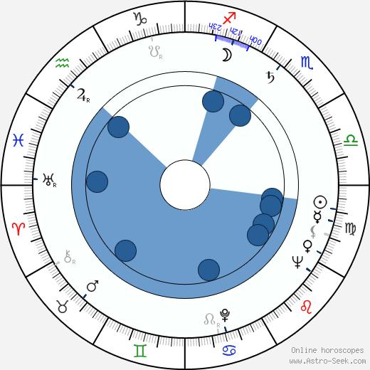 Lisa Bergström wikipedia, horoscope, astrology, instagram