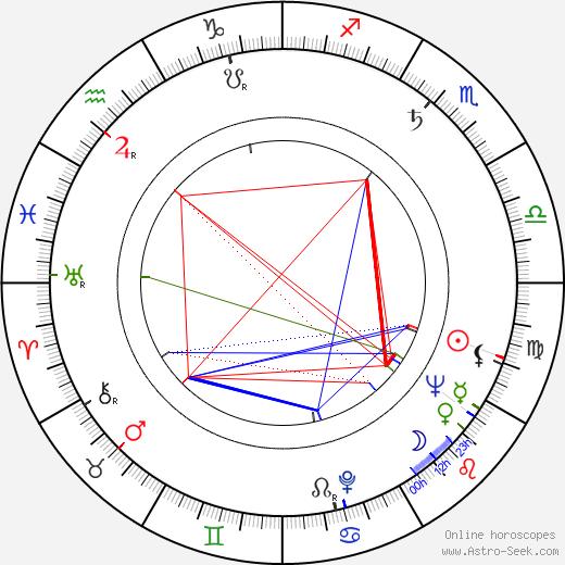 Ljuba Benešová день рождения гороскоп, Ljuba Benešová Натальная карта онлайн