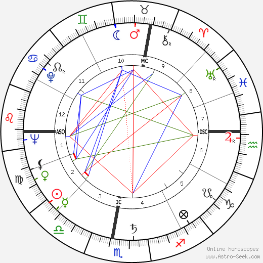 Louis Bancel tema natale, oroscopo, Louis Bancel oroscopi gratuiti, astrologia