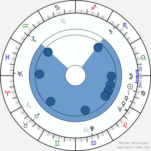 Ludmila Fraňková wikipedia, horoscope, astrology, instagram