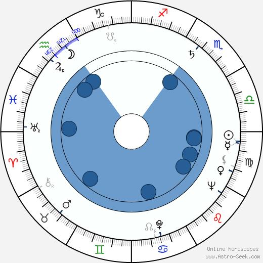 Magali Vendeuil wikipedia, horoscope, astrology, instagram