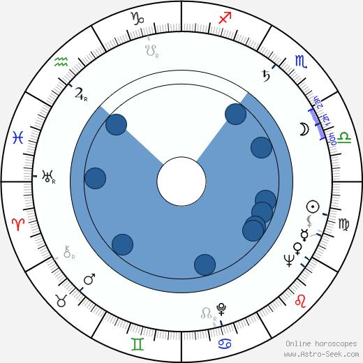 Marián Kleis Sr. wikipedia, horoscope, astrology, instagram