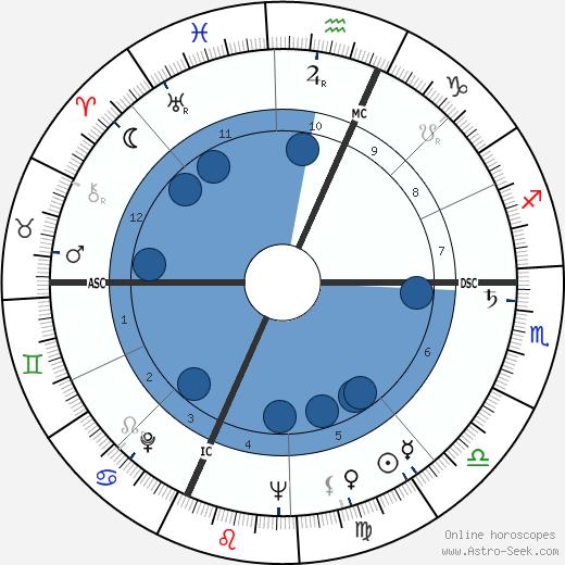 Max Heral wikipedia, horoscope, astrology, instagram