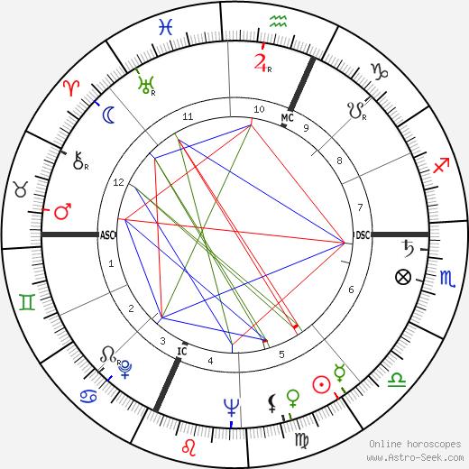 Max Heral день рождения гороскоп, Max Heral Натальная карта онлайн