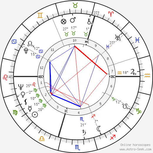 Michel Butor birth chart, biography, wikipedia 2017, 2018