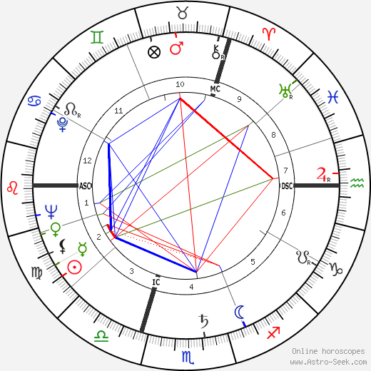 Michel Butor astro natal birth chart, Michel Butor horoscope, astrology