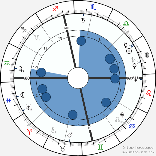 Otis C. Moore wikipedia, horoscope, astrology, instagram