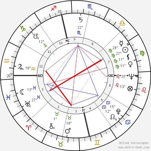 Otis C. Moore birth chart, biography, wikipedia 2019, 2020