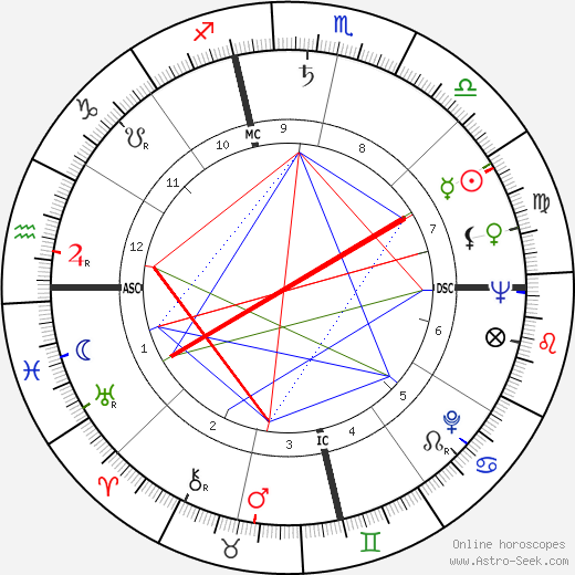 Otis C. Moore astro natal birth chart, Otis C. Moore horoscope, astrology