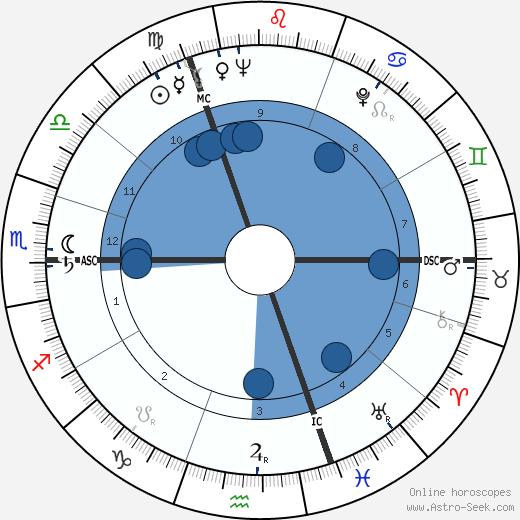 Paul Janssen wikipedia, horoscope, astrology, instagram