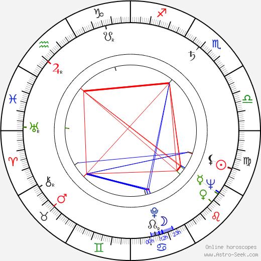 Raija Riikkala birth chart, Raija Riikkala astro natal horoscope, astrology
