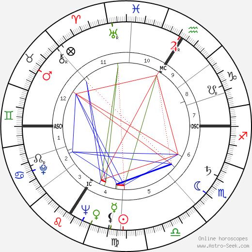 Robert Duranton tema natale, oroscopo, Robert Duranton oroscopi gratuiti, astrologia