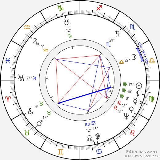 Rossana Martini birth chart, biography, wikipedia 2019, 2020