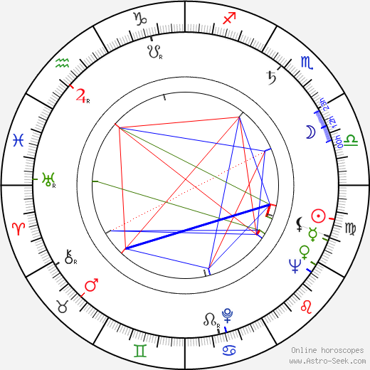 Rossana Martini birth chart, Rossana Martini astro natal horoscope, astrology