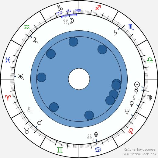 Rudolf Zehetgruber wikipedia, horoscope, astrology, instagram