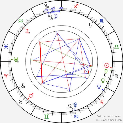 Rudolf Zehetgruber день рождения гороскоп, Rudolf Zehetgruber Натальная карта онлайн