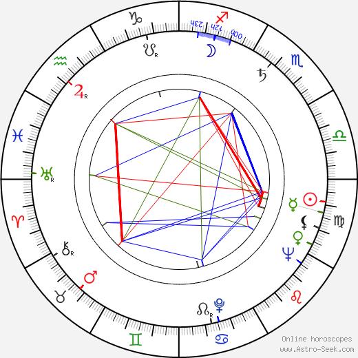 Sam Weiss tema natale, oroscopo, Sam Weiss oroscopi gratuiti, astrologia