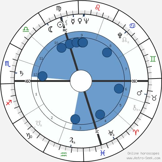 Sergio Pininfarina wikipedia, horoscope, astrology, instagram