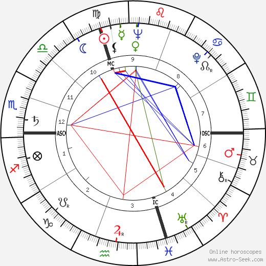 Серджо Пининфарина Sergio Pininfarina день рождения гороскоп, Sergio Pininfarina Натальная карта онлайн