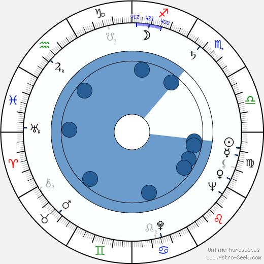 Shôhei Imamura wikipedia, horoscope, astrology, instagram