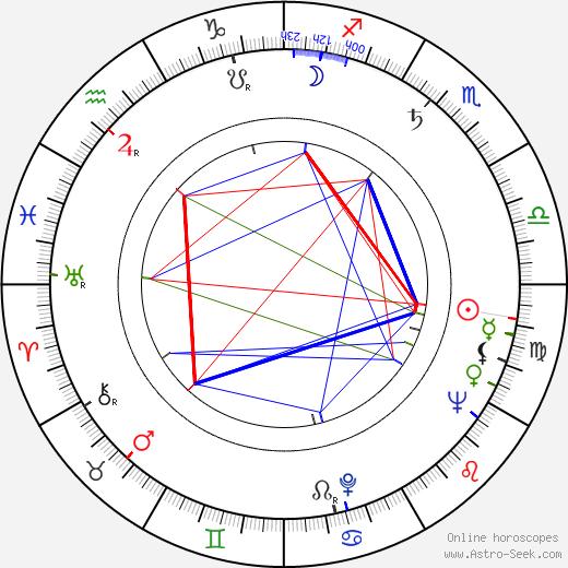 Shôhei Imamura astro natal birth chart, Shôhei Imamura horoscope, astrology