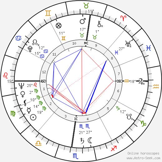 Sidney Drell birth chart, biography, wikipedia 2018, 2019