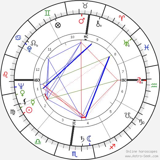 Сидни Дрелл Sidney Drell день рождения гороскоп, Sidney Drell Натальная карта онлайн
