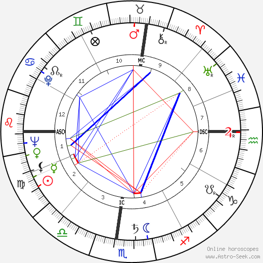 Sidney Drell astro natal birth chart, Sidney Drell horoscope, astrology