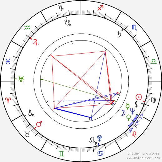 Sonja Sázavská astro natal birth chart, Sonja Sázavská horoscope, astrology