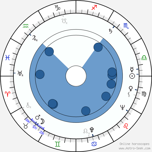 Tadeusz Pluciński wikipedia, horoscope, astrology, instagram