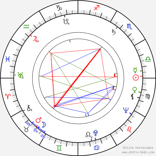 Tadeusz Pluciński birth chart, Tadeusz Pluciński astro natal horoscope, astrology