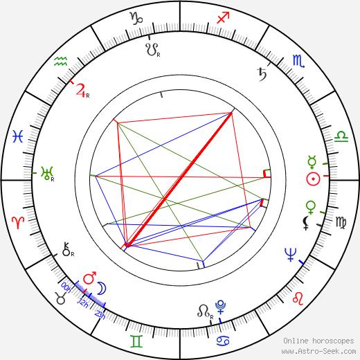 Toivo Tuomainen birth chart, Toivo Tuomainen astro natal horoscope, astrology
