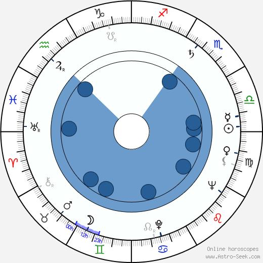 Vlastimil Kosík wikipedia, horoscope, astrology, instagram