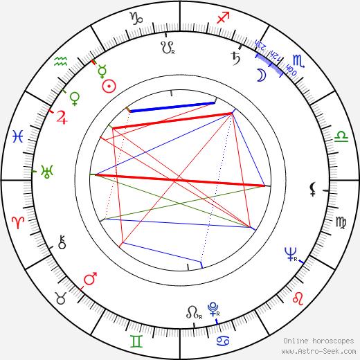 Alena Karešová astro natal birth chart, Alena Karešová horoscope, astrology