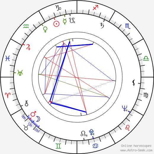 Anuše Pejskarová birth chart, Anuše Pejskarová astro natal horoscope, astrology