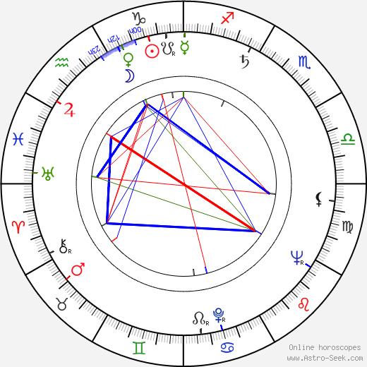 Barbara Rush tema natale, oroscopo, Barbara Rush oroscopi gratuiti, astrologia