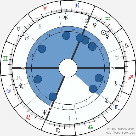 Bob Nieman wikipedia, horoscope, astrology, instagram
