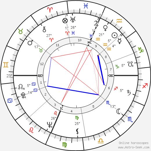 Bob Nieman birth chart, biography, wikipedia 2018, 2019