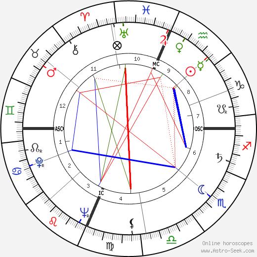 Bob Nieman astro natal birth chart, Bob Nieman horoscope, astrology