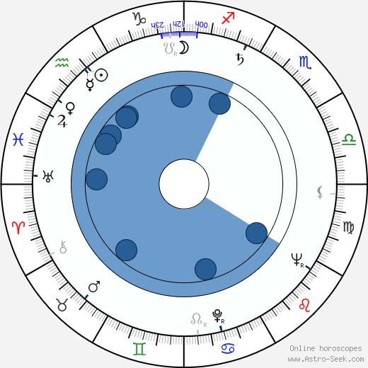 Danielle Godet wikipedia, horoscope, astrology, instagram