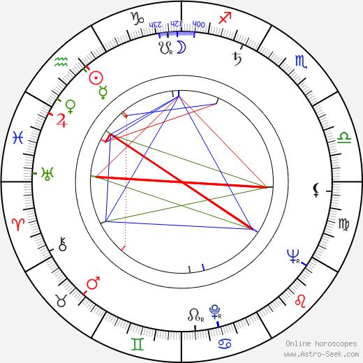 Danielle Godet tema natale, oroscopo, Danielle Godet oroscopi gratuiti, astrologia