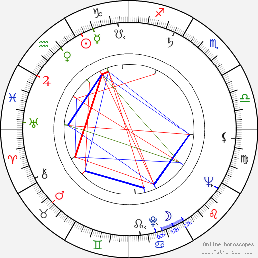 E. W. Swackhamer день рождения гороскоп, E. W. Swackhamer Натальная карта онлайн